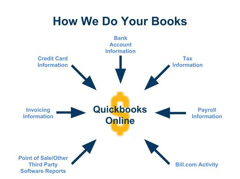 QuickBooks bookkeeping services in Milwaukee Wisconsin