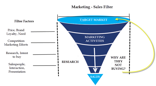 diagram showing marketing vs sales filter